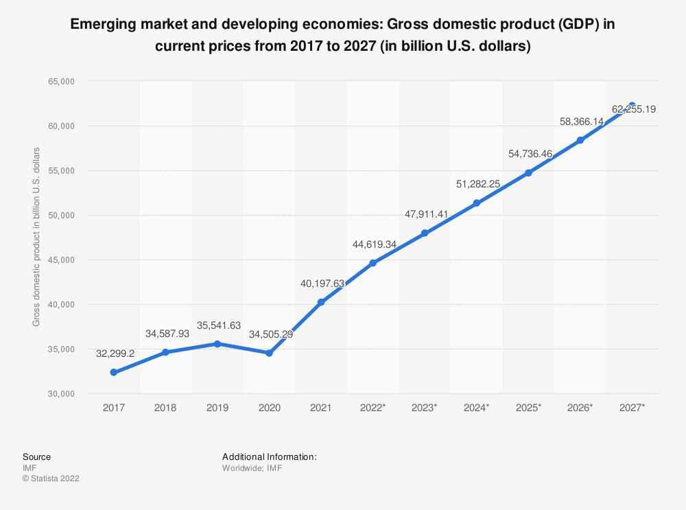 Statistic: Emerging market and developing economies: Gross domestic product (GDP) in current prices from 2014 to 2024 (in billion U.S. dollars) | Statista