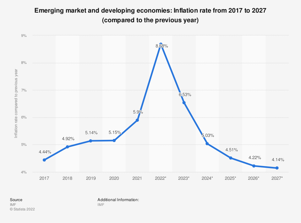 Statistic: Emerging market and developing economies: Inflation rate from 2014 to 2024 (compared to the previous year) | Statista
