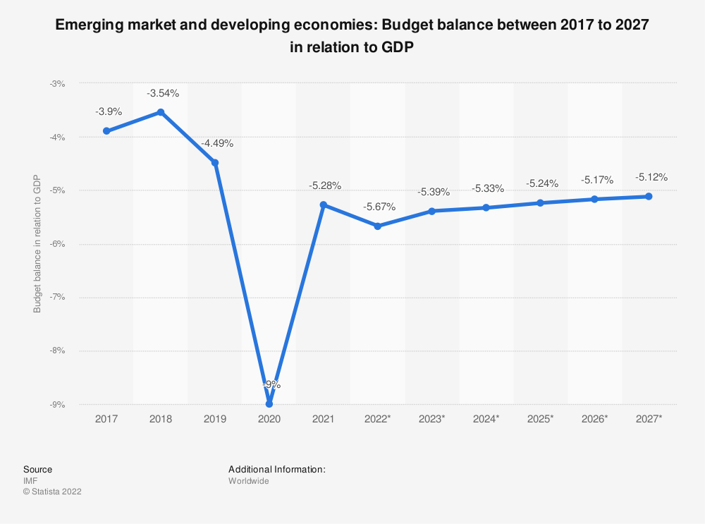 Statistic: Emerging market and developing economies: Budget balance between 2014 to 2024 in relation to GDP | Statista