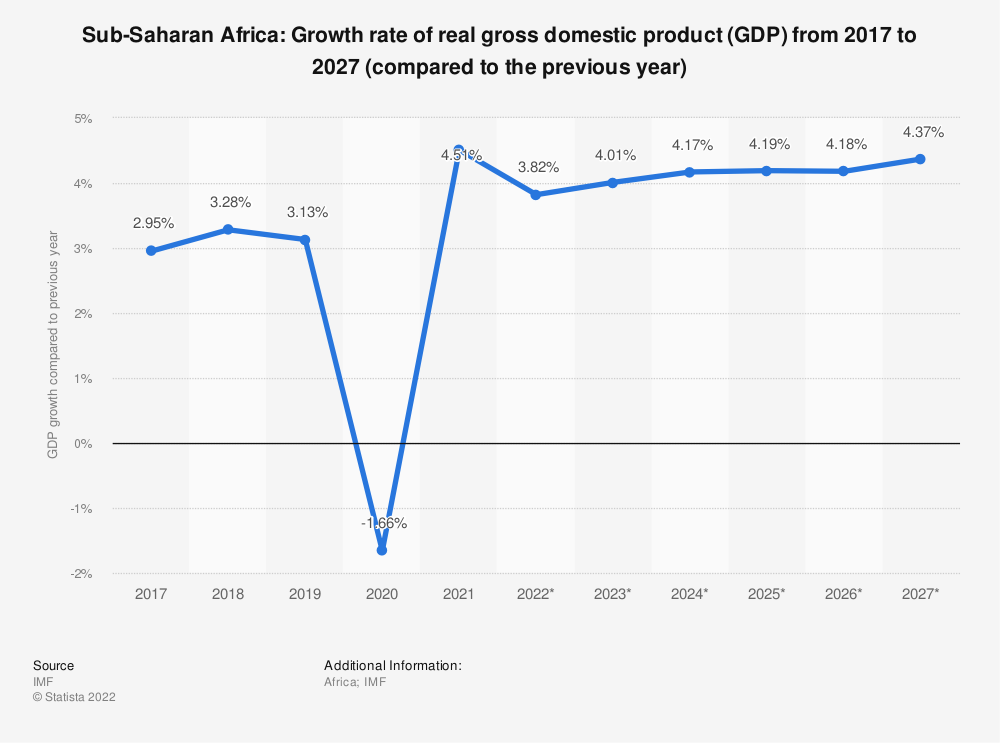 Statistic: Sub-Saharan Africa: Growth rate of real gross domestic product (GDP) from 2012 to 2022 (compared to the previous year) | Statista