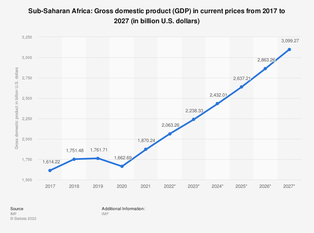 Statistic: Sub-Saharan Africa: Gross domestic product (GDP) in current prices from 2015 to 2025 (in billion U.S. dollars) | Statista