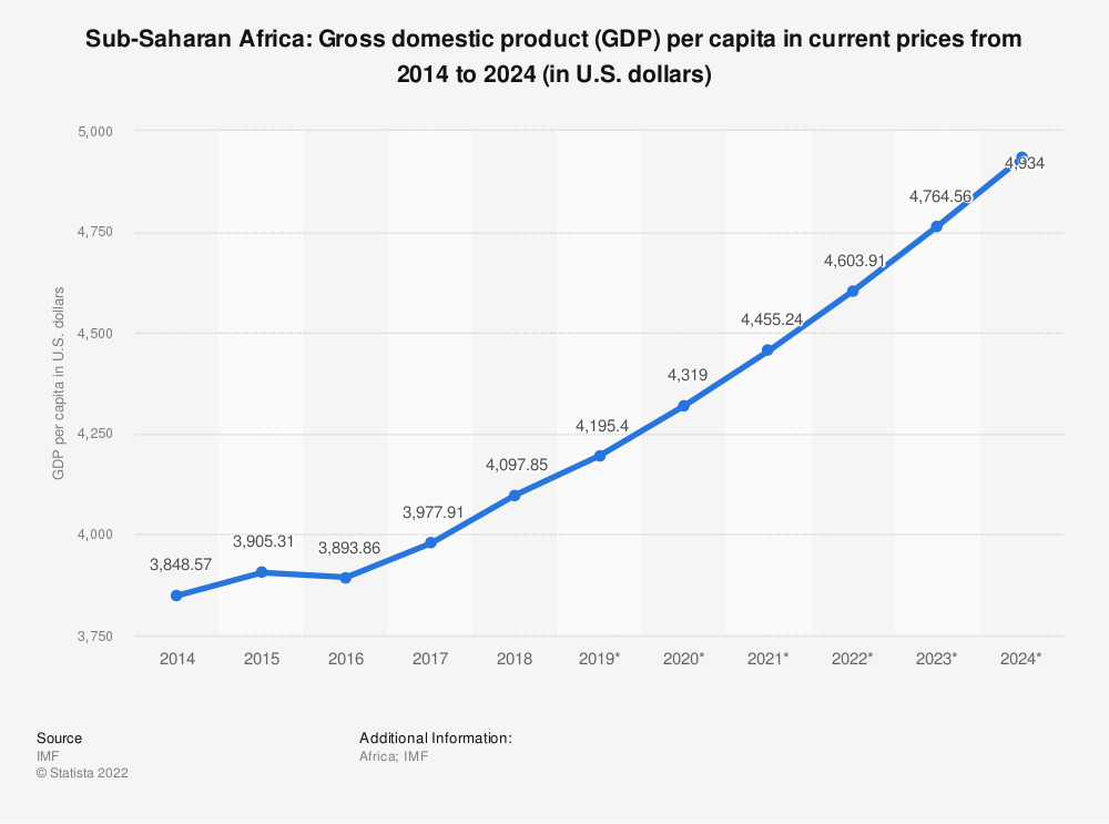 Statistic: Sub-Saharan Africa: Gross domestic product (GDP) per capita in current prices from 2014 to 2024 (in U.S. dollars) | Statista