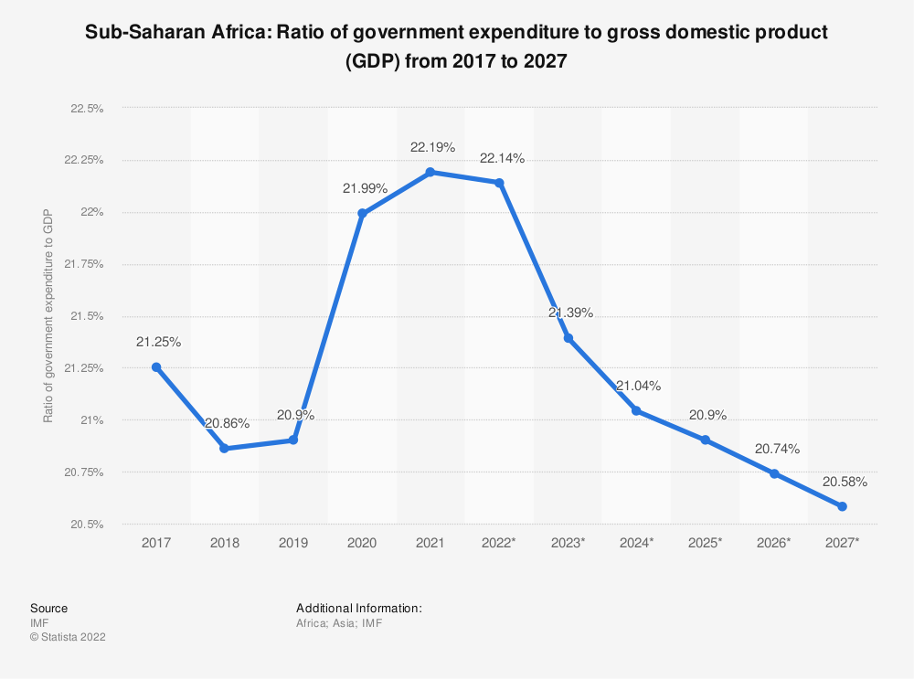 Statistic: Sub-Saharan Africa: Ratio of government expenditure to gross domestic product (GDP) from 2014 to 2024 | Statista