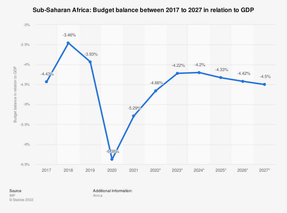 Statistic: Sub-Saharan Africa: Budget balance between 2015 to 2025 in relation to GDP | Statista