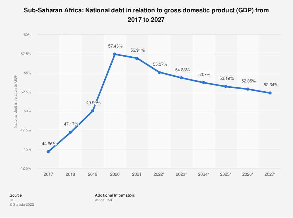 Statistic: Sub-Saharan Africa: National debt in relation to gross domestic product (GDP) from 2014 to 2024 | Statista