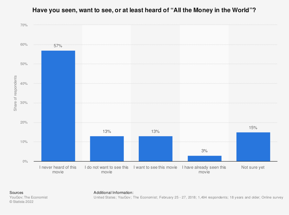 """Statistic: Have you seen, want to see, or at least heard of """"All the Money in the World""""?  