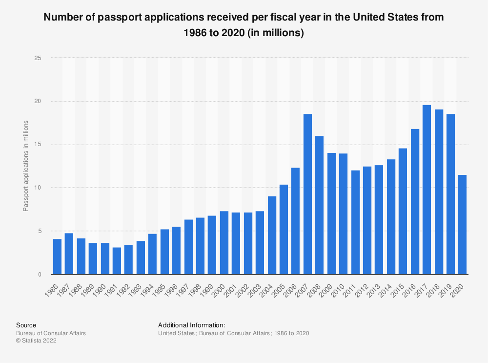 Statistic: Number of passport applications received per year in the United States from 1986  to 2019 (in millions) | Statista