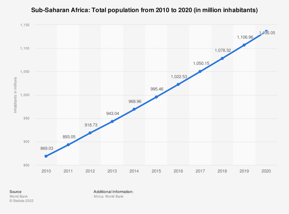 Statistic: Sub-Saharan Africa: Total population from 2007 to 2017 (in million inhabitants) | Statista