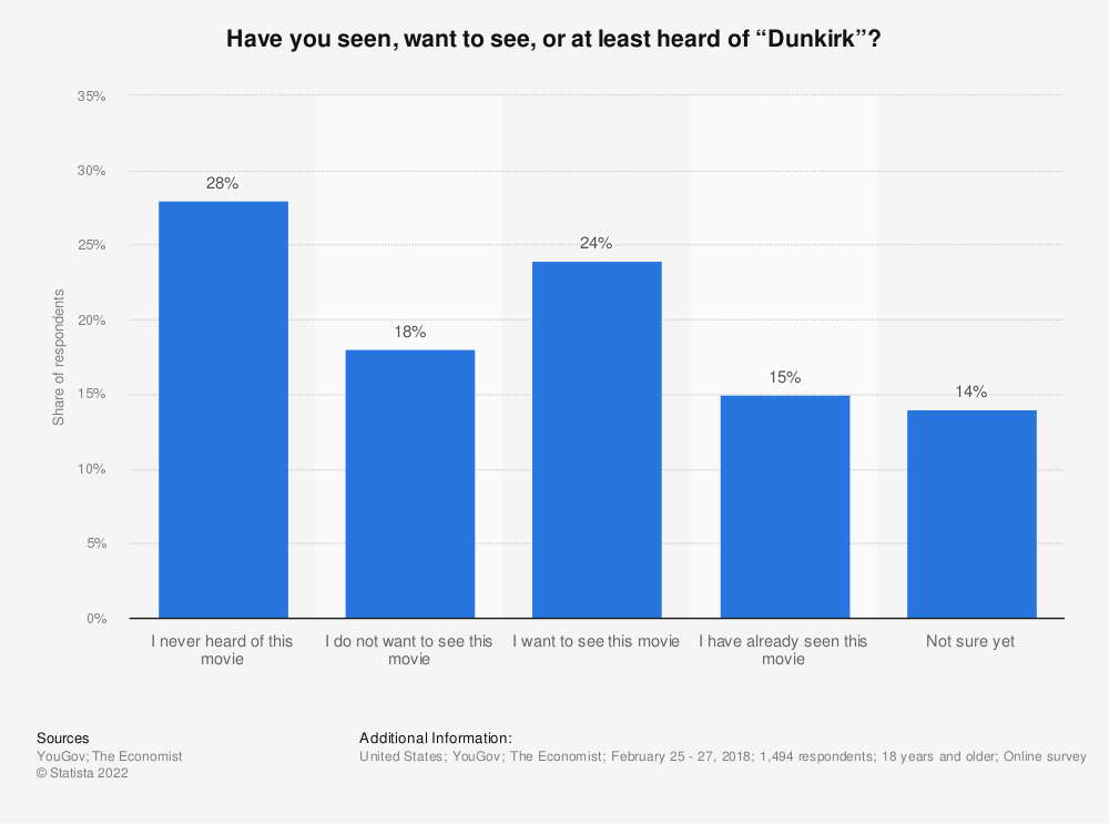 """Statistic: Have you seen, want to see, or at least heard of """"Dunkirk""""?  