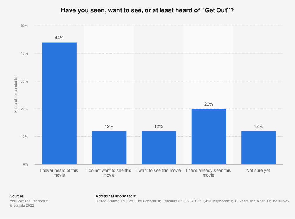 "Statistic: Have you seen, want to see, or at least heard of ""Get Out""?  