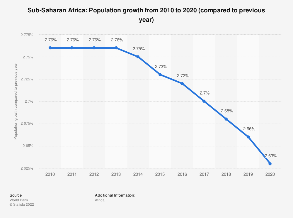 Statistic: Sub-Saharan Africa: Population growth  from 2007  to 2017 (compared to previous year) | Statista