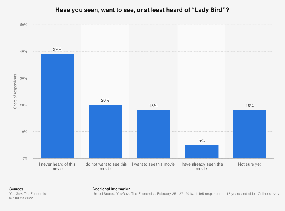 """Statistic: Have you seen, want to see, or at least heard of """"Lady Bird""""?  
