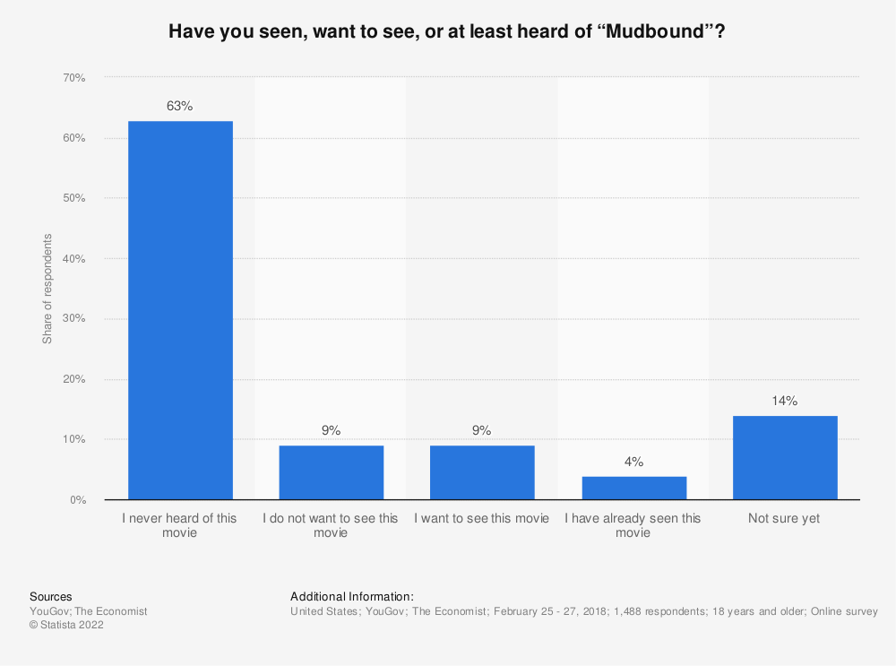"""Statistic: Have you seen, want to see, or at least heard of """"Mudbound""""?  