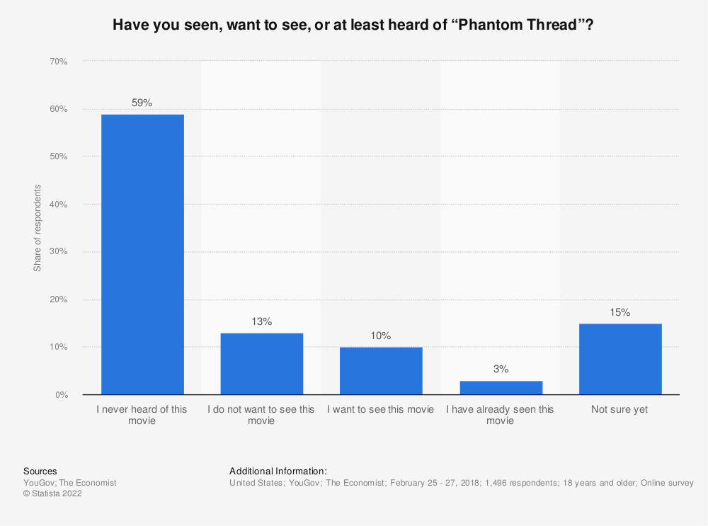 "Statistic: Have you seen, want to see, or at least heard of ""Phantom Thread""?  