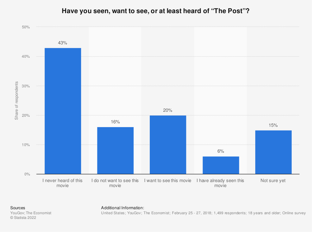 """Statistic: Have you seen, want to see, or at least heard of """"The Post""""?  