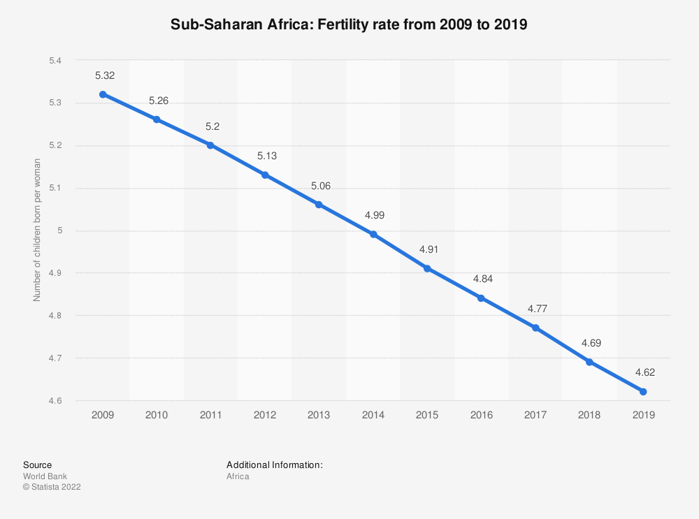 Statistic: Sub-Saharan Africa: Fertility rate from 2007 to 2017 | Statista