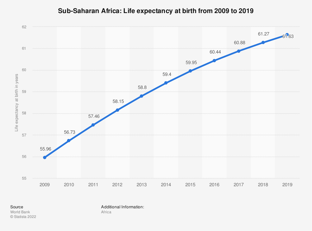 Statistic: Sub-Saharan Africa: Life expectancy at birth from 2008 to 2018 | Statista