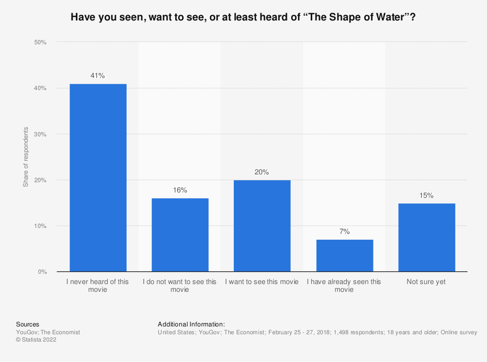 """Statistic: Have you seen, want to see, or at least heard of """"The Shape of Water""""?  