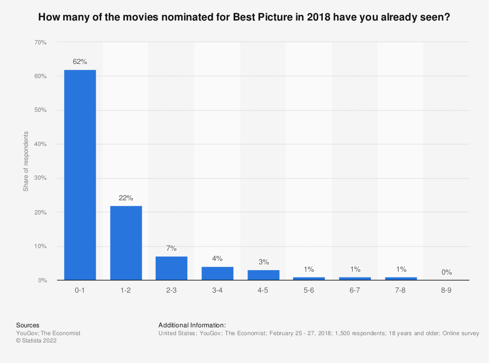 Statistic: How many of the movies nominated for Best Picture in 2018 have you already seen? | Statista