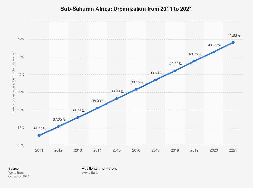Statistic: Sub-Saharan Africa: Urbanization from 2007 to 2017 | Statista