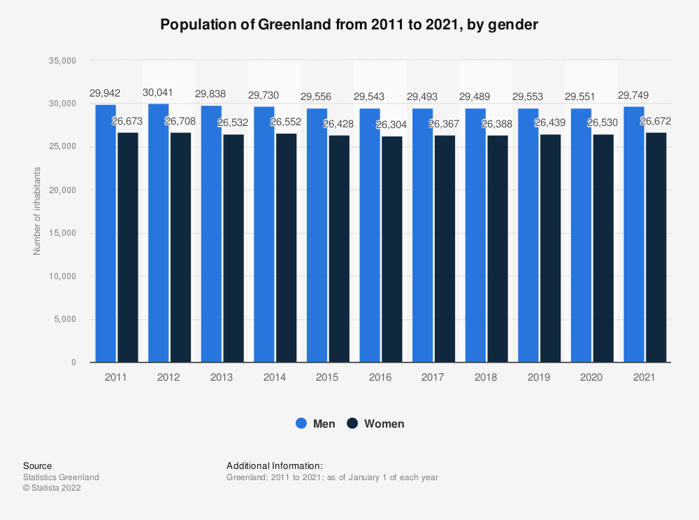 Statistic: Population of Greenland from 2011 to 2021, by gender | Statista