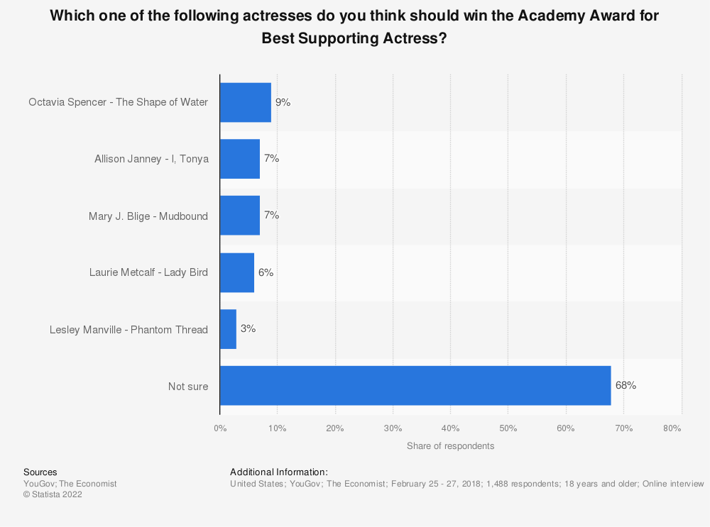 Statistic: Which one of the following actresses do you think should win the Academy Award for Best Supporting Actress? | Statista