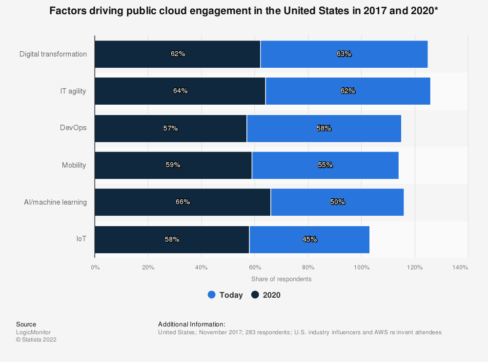Statistic: Factors driving public cloud engagement in the United States in 2017 and  2020* | Statista