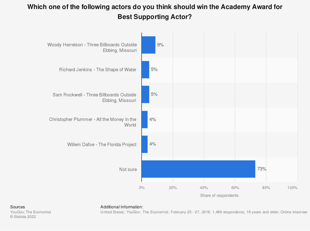 Statistic: Which one of the following actors do you think should win the Academy Award for Best Supporting Actor? | Statista