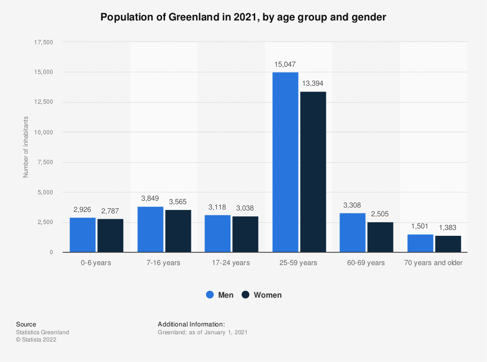 Statistic: Population of Greenland in 2019, by age group and gender | Statista