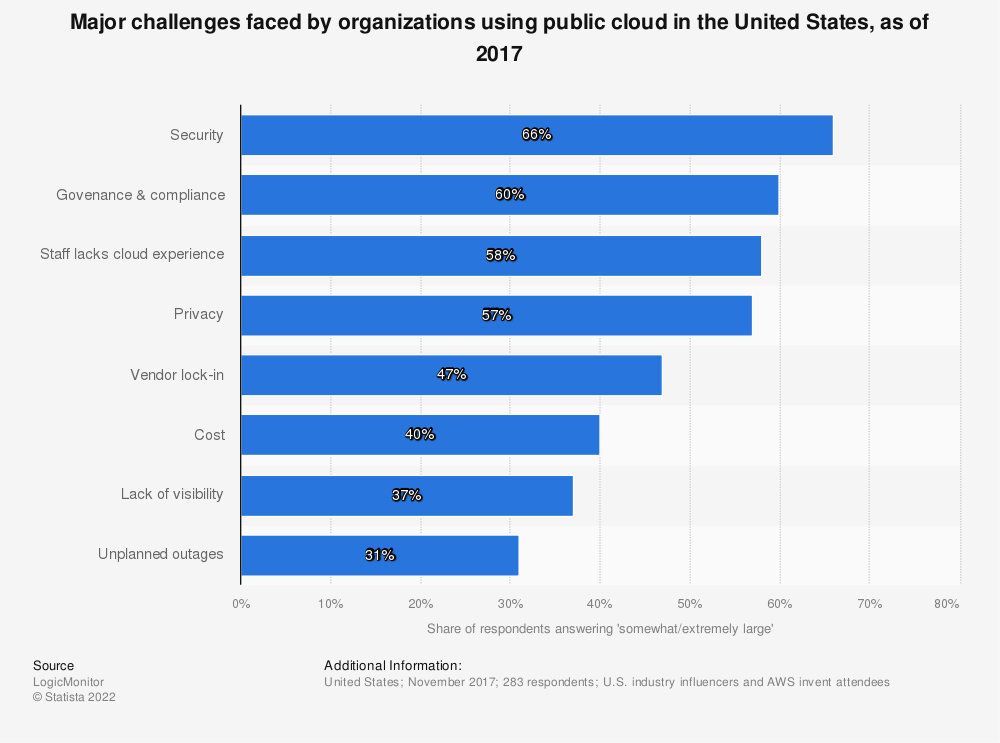 Statistic: Major challenges faced by organizations using public cloud in the United States, as of 2017 | Statista