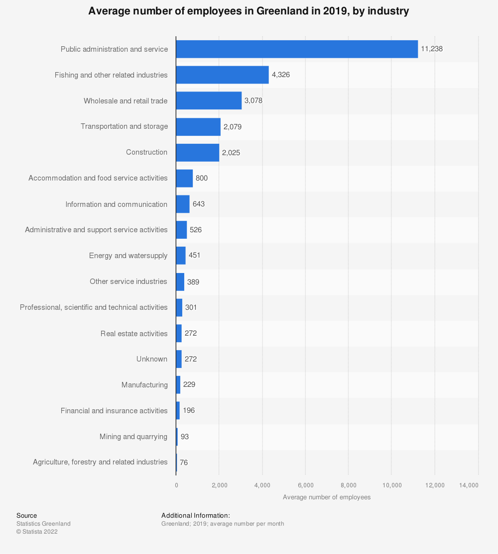 Statistic: Average number of employees in Greenland in 2018, by industry | Statista