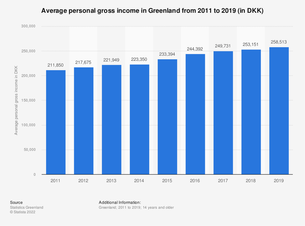 Statistic: Average personal gross income in Greenland from 2011 to 2016 (in DKK) | Statista