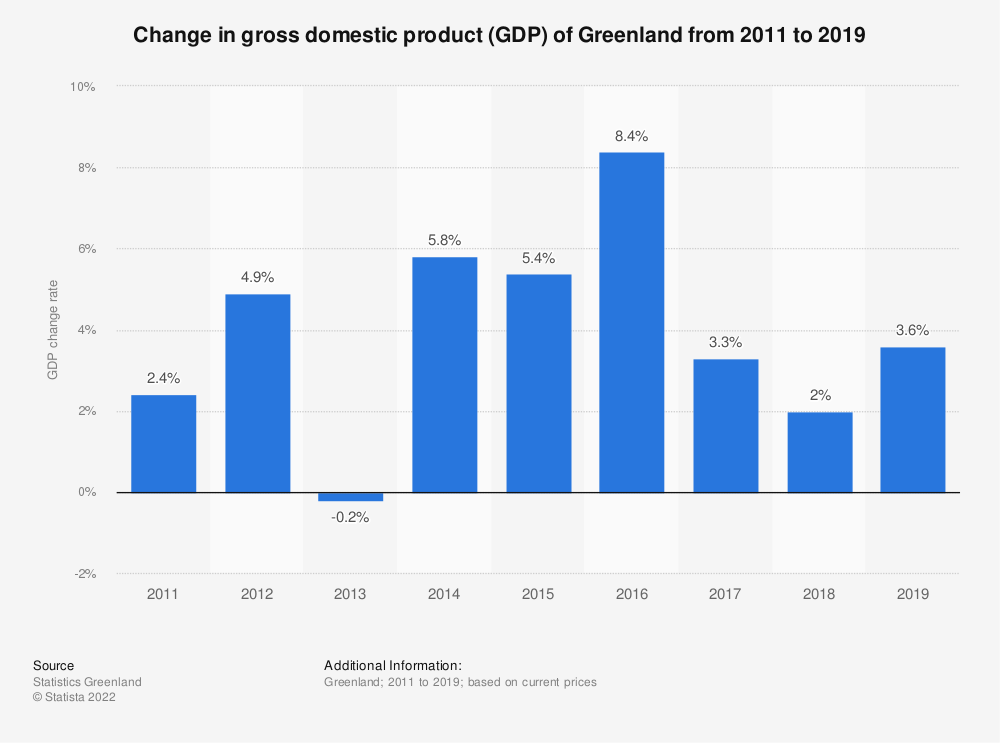 Statistic: Change in gross domestic product (GDP) of Greenland from 2011 to 2017 | Statista
