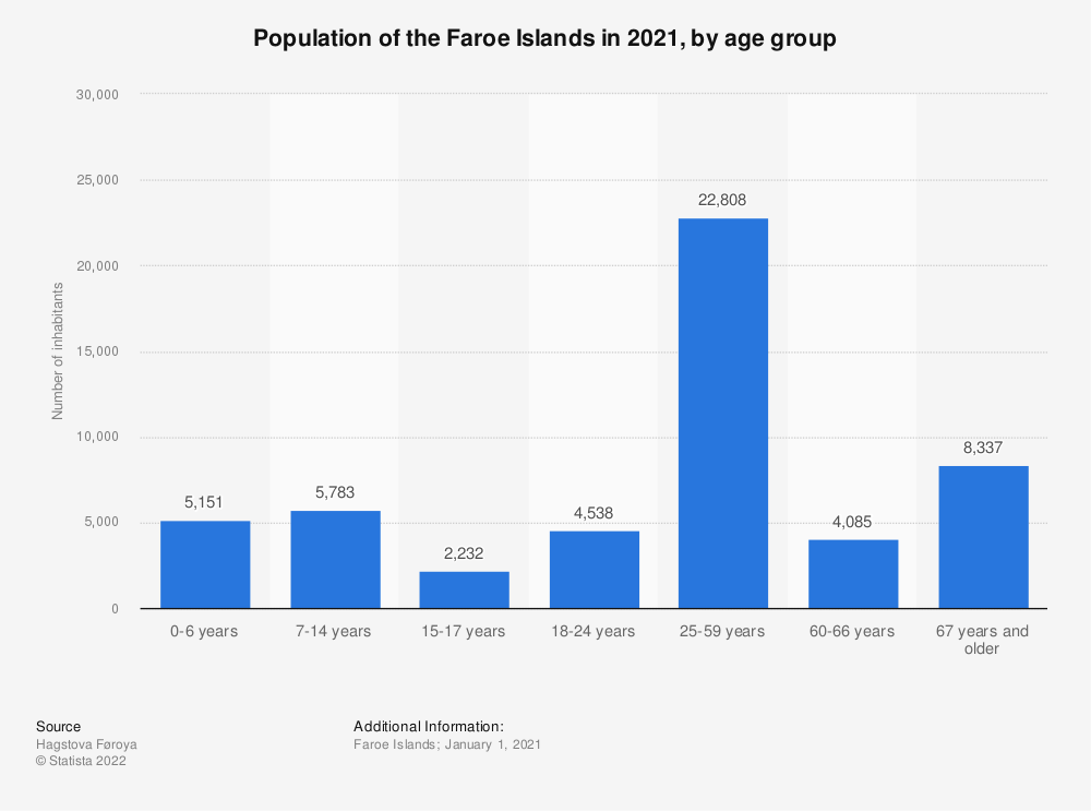 Statistic: Population of the Faroe Islands in 2019, by age group | Statista