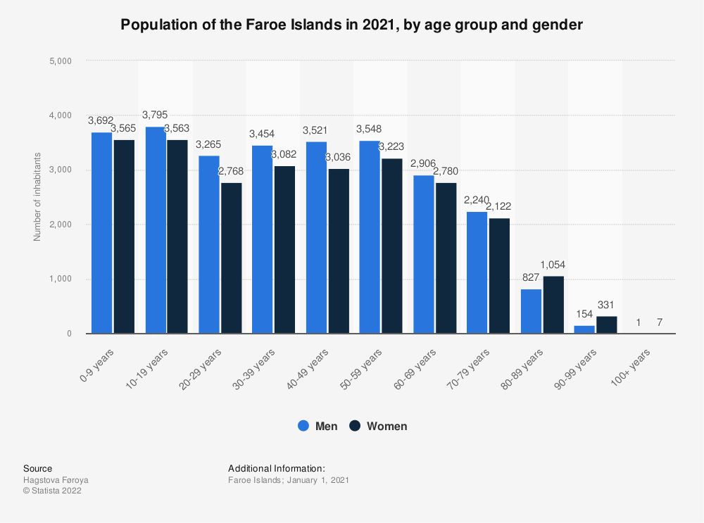 Statistic: Population of the Faroe Islands in 2019, by age group and gender | Statista