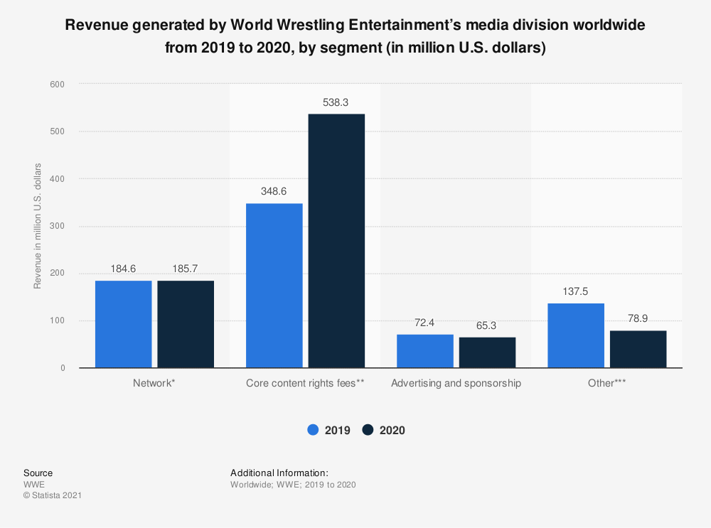 Statistic: Revenue generated by World Wrestling Entertainment's media division worldwide in 2019, by segment (in million U.S. dollars)  | Statista