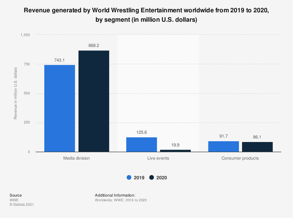 Statistic: Revenue generated by World Wrestling Entertainment worldwide in 2018, by segment (in million U.S. dollars) | Statista