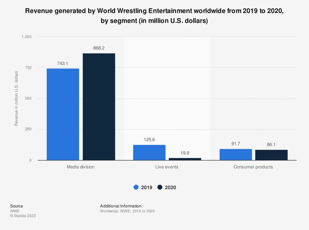 Statistic: Revenue generated by World Wrestling Entertainment worldwide in 2018, by segment (in million U.S. dollars) | Statista