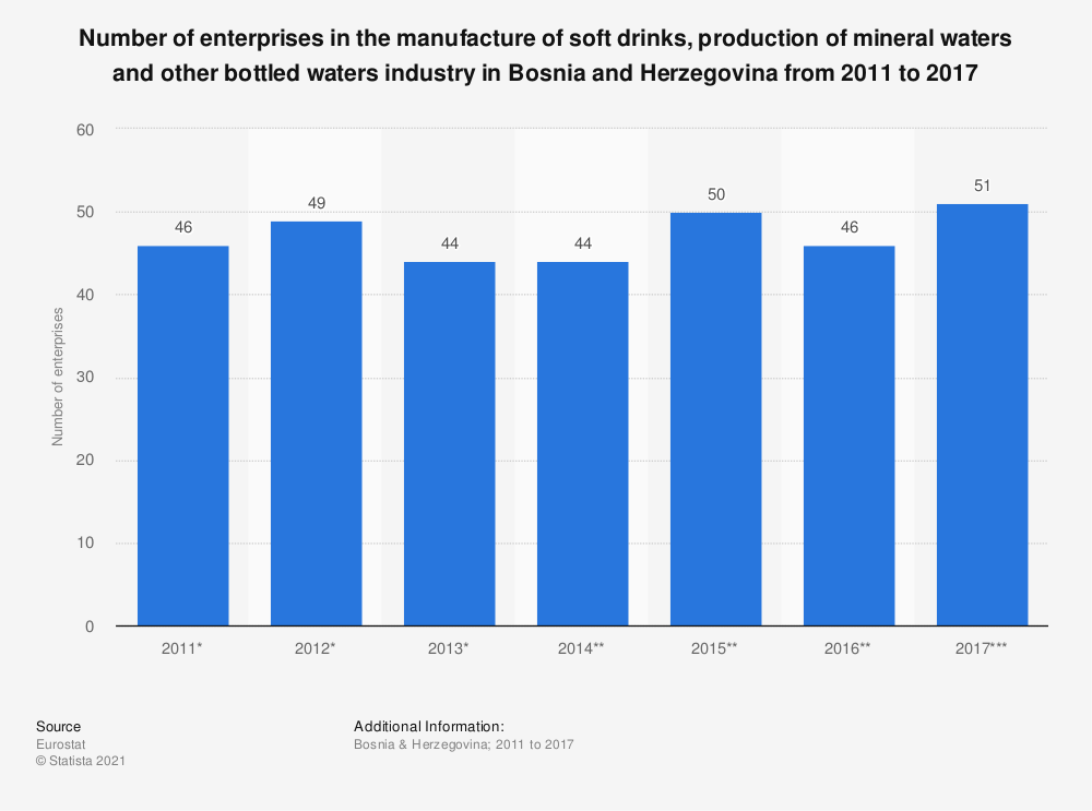Statistic: Number of enterprises in the manufacture of soft drinks, production of mineral waters and other bottled waters industry in Bosnia and Herzegovina from 2011 to 2017 | Statista
