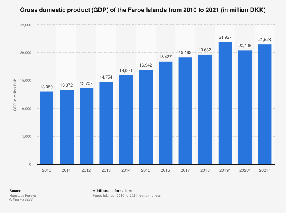 Statistic: Gross domestic product (GDP) of the Faroe Islands from 2008 to 2016, with a forecast up to 2018 (in million DKK) | Statista