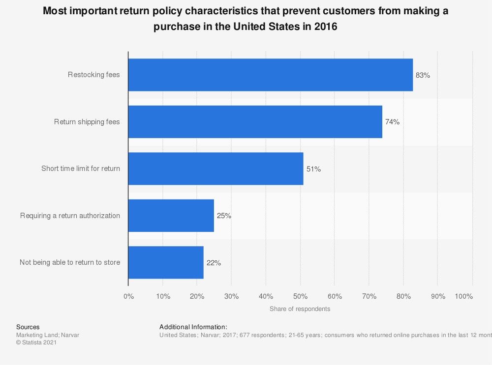 Statistic: Most important return policy characteristics that prevent customers from making a purchase in the United States in 2016 | Statista