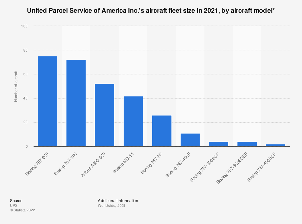 Statistic: United Parcel Service of America Inc.'s aircraft fleet size in 2019, by aircraft model* | Statista