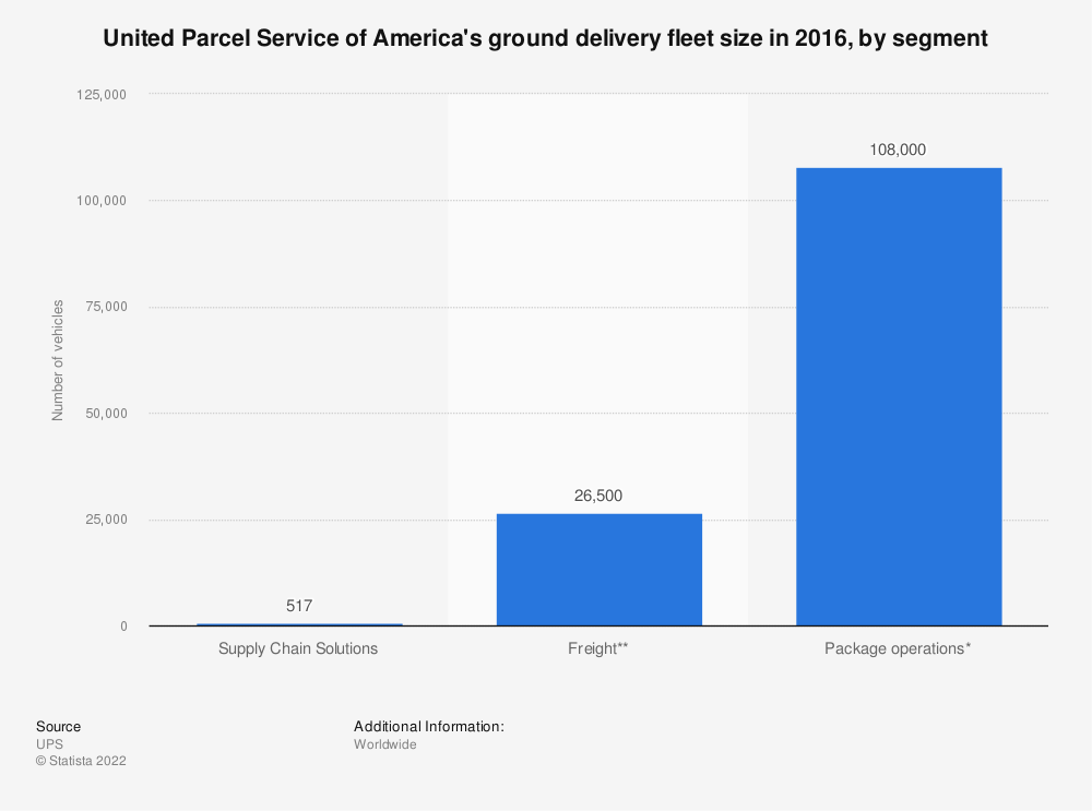 Statistic: United Parcel Service of America's ground delivery fleet size in 2016, by segment | Statista