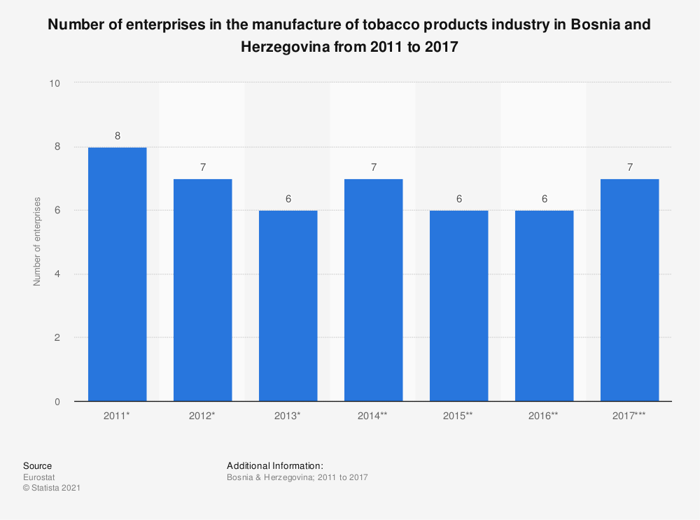 Statistic: Number of enterprises in the manufacture of tobacco products industry in Bosnia and Herzegovina from 2011 to 2017 | Statista