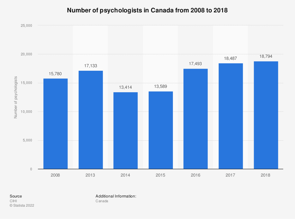 Statistic: Number of psychologists in Canada from 2008 to 2017 | Statista