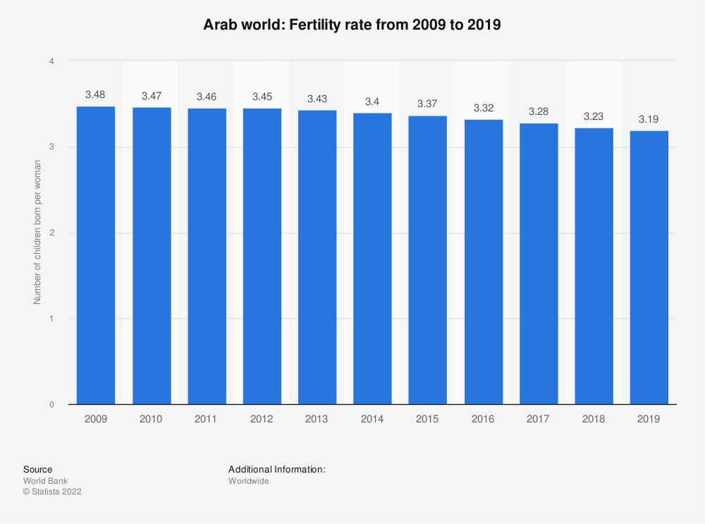 Statistic: Arab world: Fertility rate from 2008 to 2018 | Statista