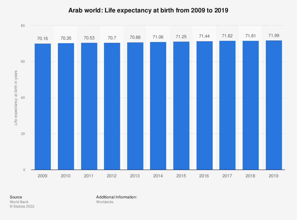 Statistic: Arab world: Life expectancy at birth from 2007 to 2017 | Statista