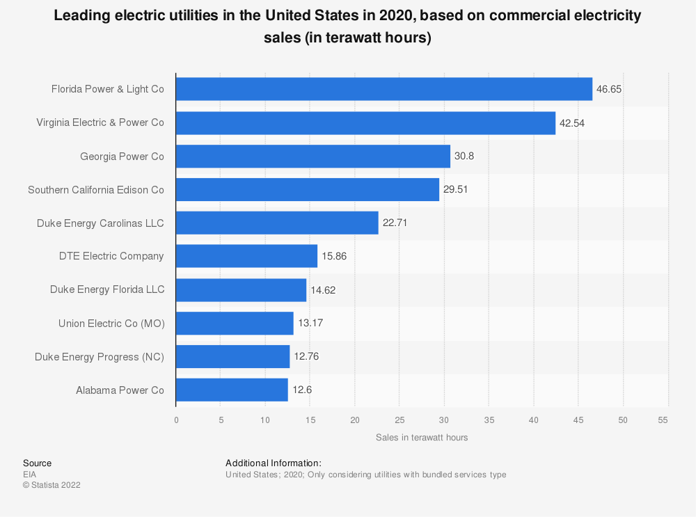 Statistic: Leading electric utilities based on commercial electricity sales in the United Stated in 2019* (in terawatt hours) | Statista