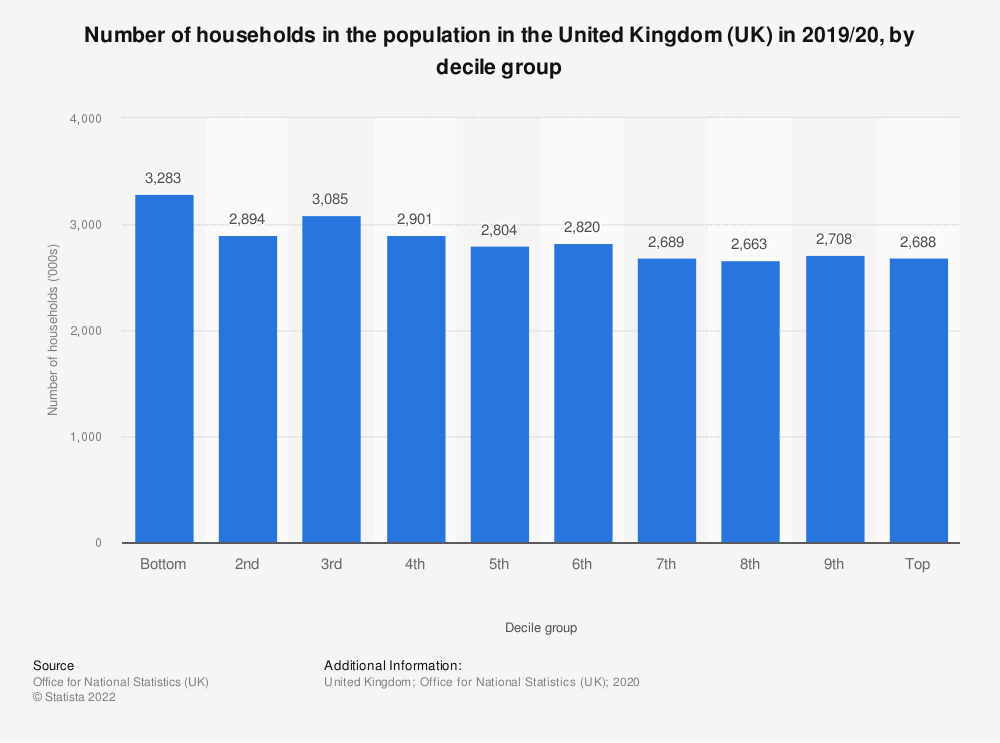 Statistic: Number of households in the population in the United Kingdom (UK) in 2016/2017, by decile group | Statista