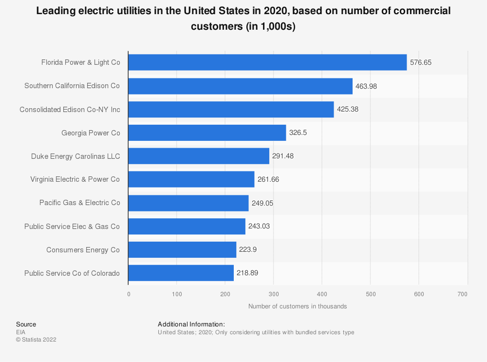 Statistic: Leading electric utilities based on number of commercial customers in the United Stated in 2019* (in 1,000s) | Statista